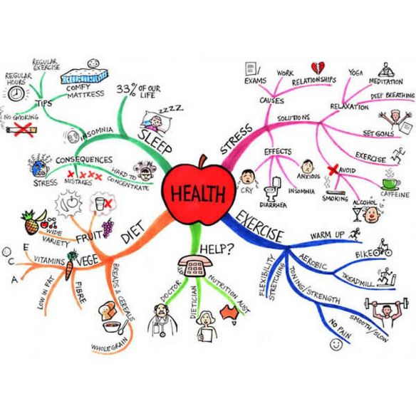 Image from Tony Buzzan mind map example